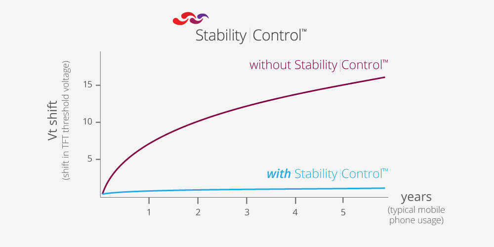 stability-control