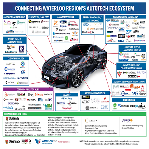 IGNIS proud to be one of 90+ businesses active in Waterloo's world-class AutoTech ecosystem